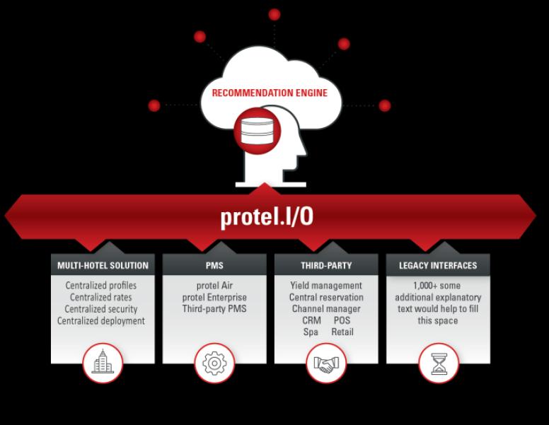 Hotellet integrationer är kopplade till protel I/O…vår Service Bus Technology